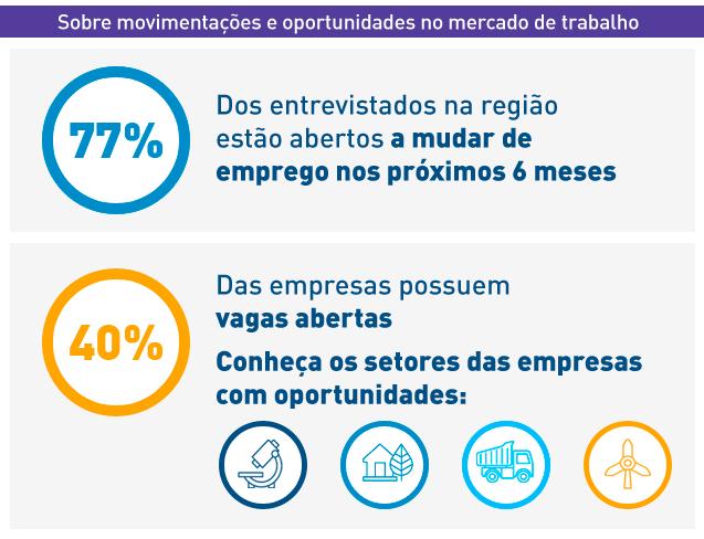 Perspectivas Econômicas e Profissionais na América Latina 2020 - Infográfico