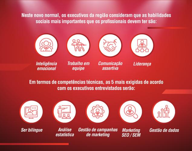 360 Habilidades: América Latina 2020 - Impulsione sua carreira